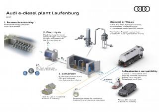 Audi intensifica sus investigaciones en combustibles sintéticos