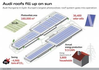 Audi Hungaria is the second carbon-neutral Audi site